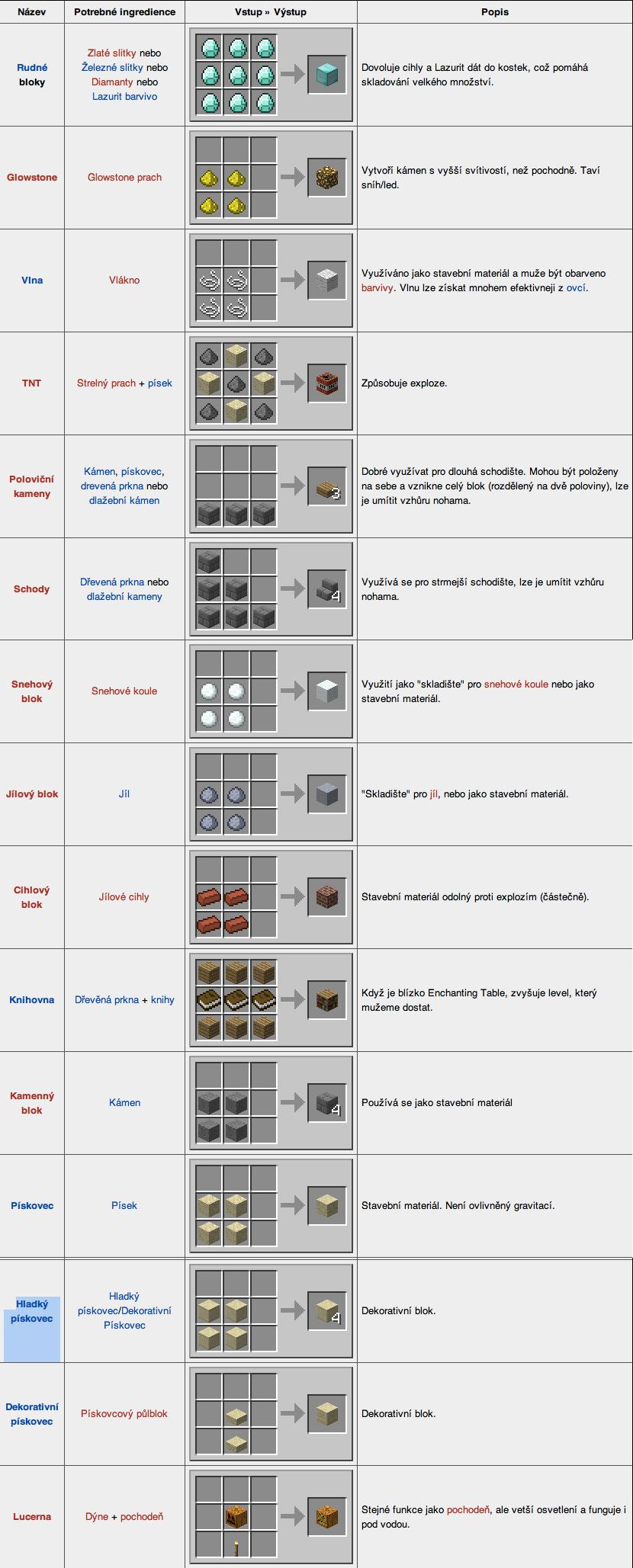 Рецепты на minecraft как сделать все